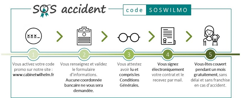 Le code SOS accident